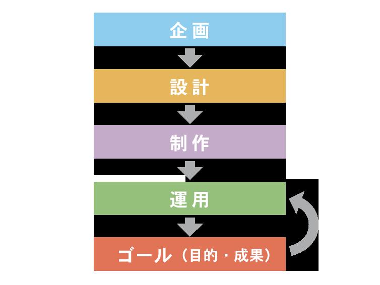 運用の流れの図